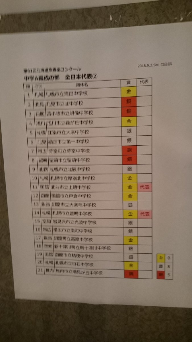 中学校A編成の結果 https://t.co/M0xgg6xrvW