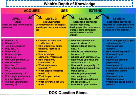 6 levels of critical thinking questions Thinking outside the blank teaching critical thinking is particularly important because it will serve them in their futures no matter what ask questions.