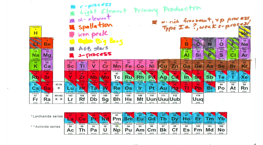 Astrotweeps simon on twitter shown below is the periodic table 1025 pm 3 sep 2016 urtaz Gallery
