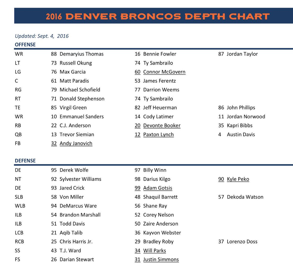Denver Broncos Depth Chart: Denver Broncos 2016- 53 Man Roster Predictions Thread