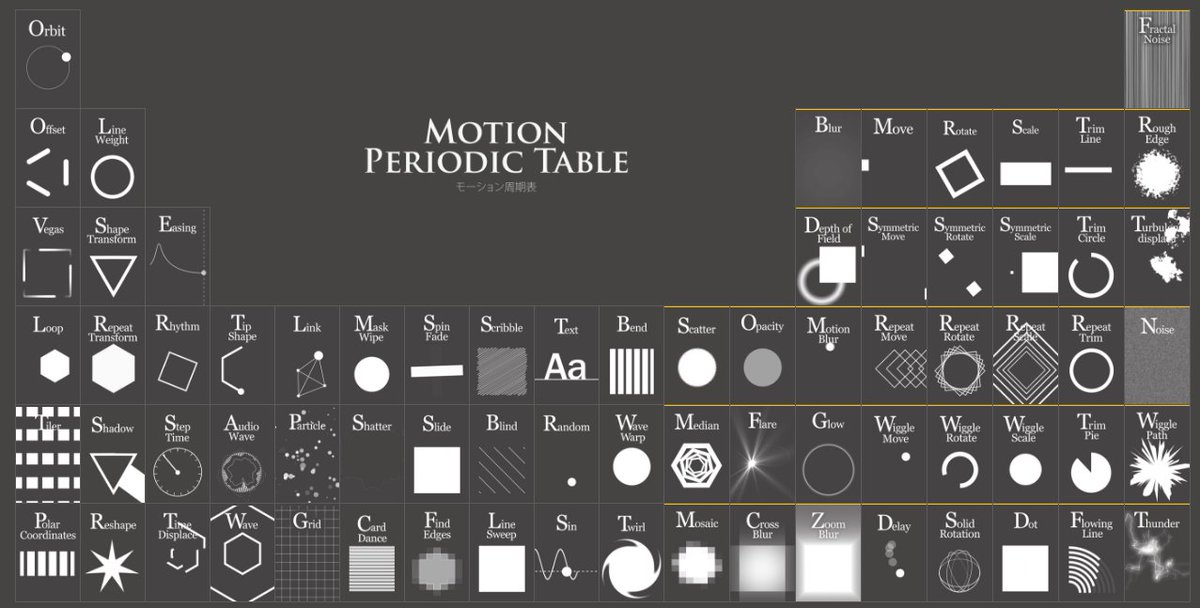 Smashing Magazine On Twitter The Periodic Table Of Animations