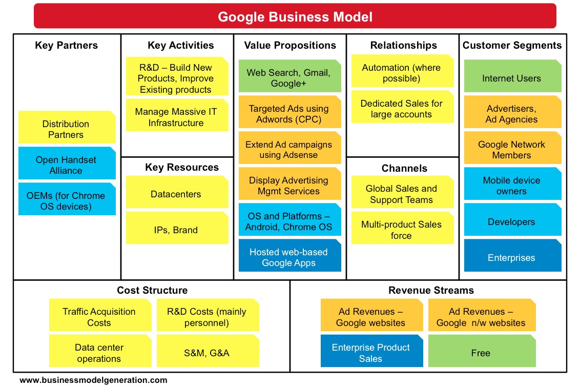 the key elements of the company business model