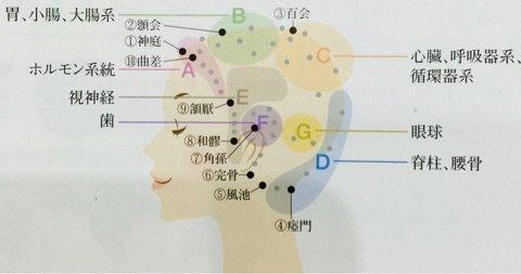 「頭のツボ」の画像検索結果