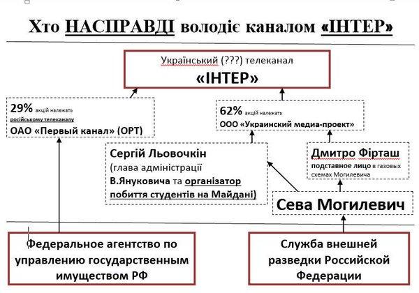 """""""Интер"""" не подавал заявление о препятствовании журналистской деятельности в полицию, - Крищенко - Цензор.НЕТ 9328"""