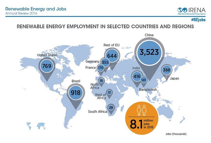 """UN Climate Change on Twitter: """"In #US, #renewable energy jobs increased 6%  in 2015; jobs in oil/gas decreased 18% https://t.co/sfDn067Sq6 #LaborDay… """""""