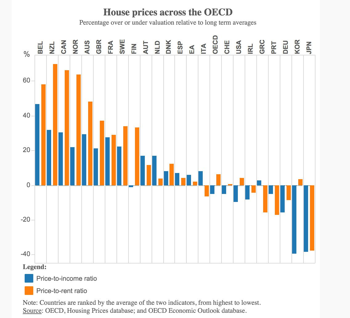 Chart of the day: NZ house prices most over-valued in OECD relative to rents and 2nd most over-valued vs incomes https://t.co/KN8uZO86wD