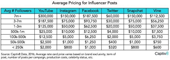 How Much Influencers Get Paid Per Post https://t.co/nC9ujHhca4