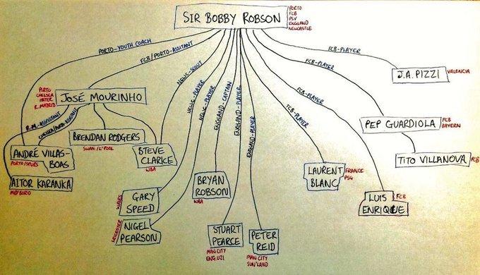 Sir Bobby Robson  - Page 2 Crq-_AaWcAAu0JU