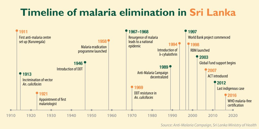 Today, @WHO officially declares Sri Lanka #malaria free. The timeline of the long and hard fight: https://t.co/Y6Jd1ZG6BC