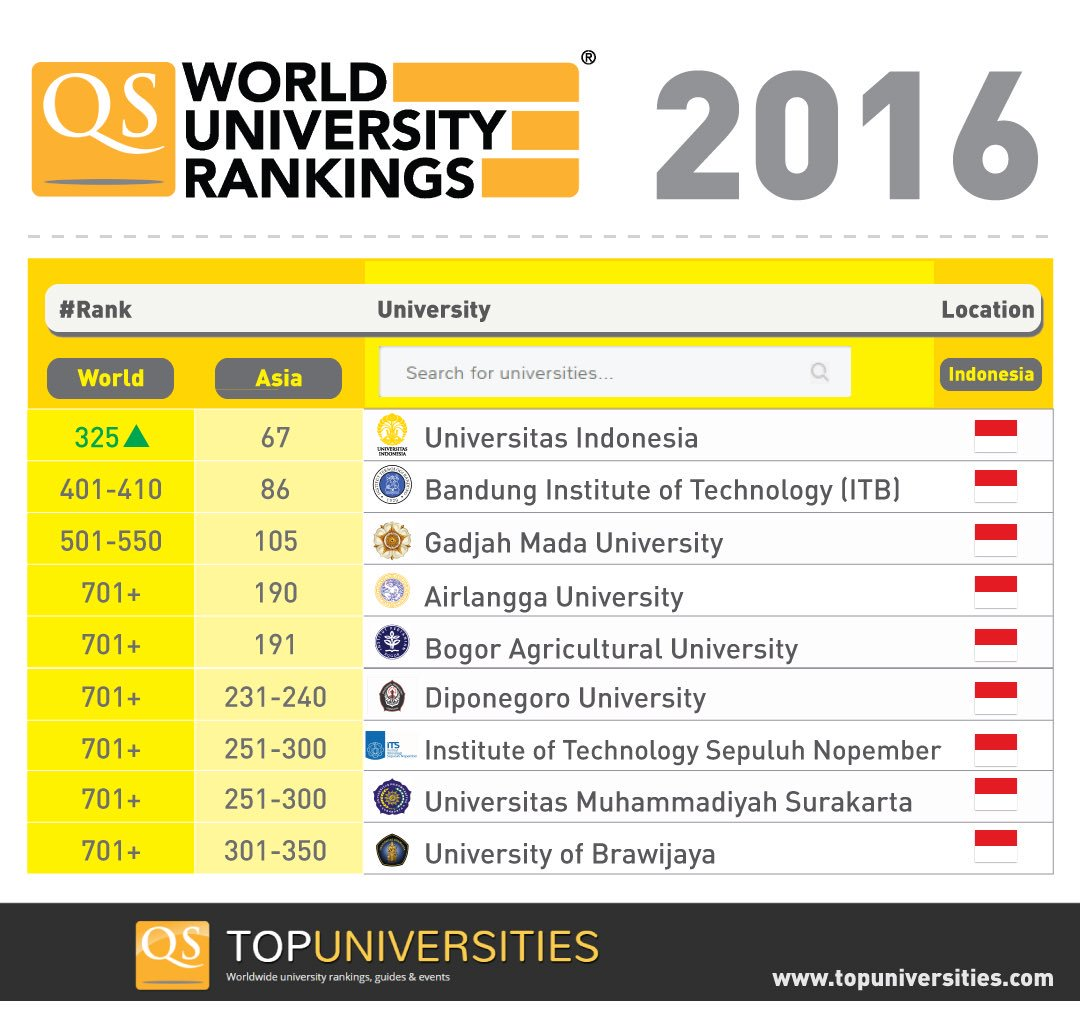 Universitasindonesia On Twitter Hi Indonesia And Civitasui We Proudly Announce That Ui Has Achieved 325 In The Qs World University Rankings 2016 Https T Co Qm0fzzxshu