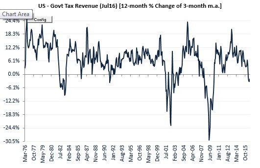 US Government Tax Revenue (FDDSNR), YoY of 3m mov avg. + both ISM Manuf + ISM Services. https://t.co/ytjN5V2JLy