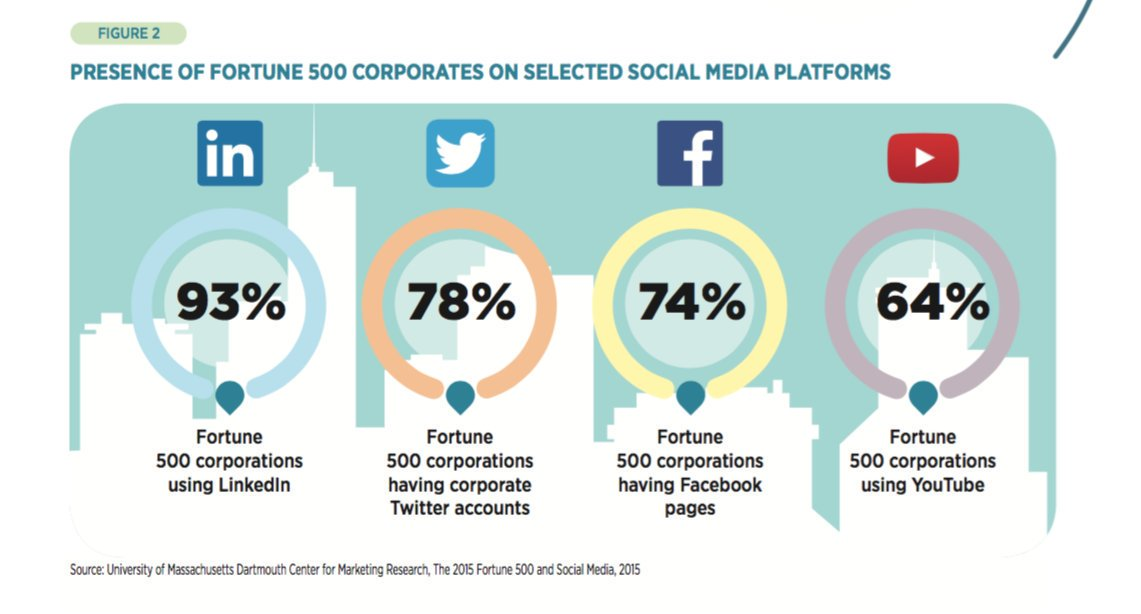 marketing tactics in fortune 500 companies Here's how fortune 500 company use facebook marketing to to build customer relationships, backed by science fortune 500 companies uses two sets of tactics.