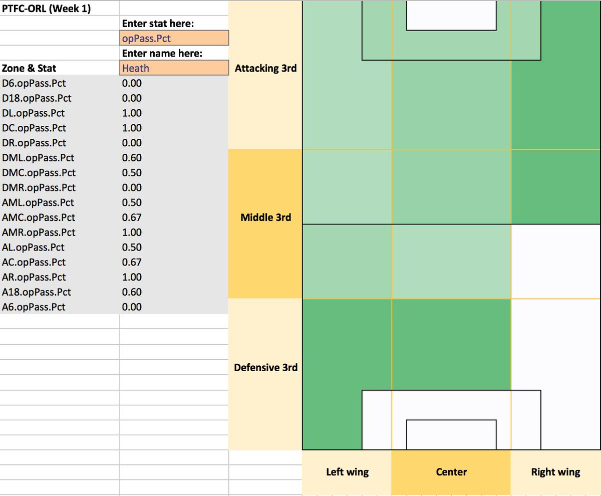 heat maps | WoSo Stats