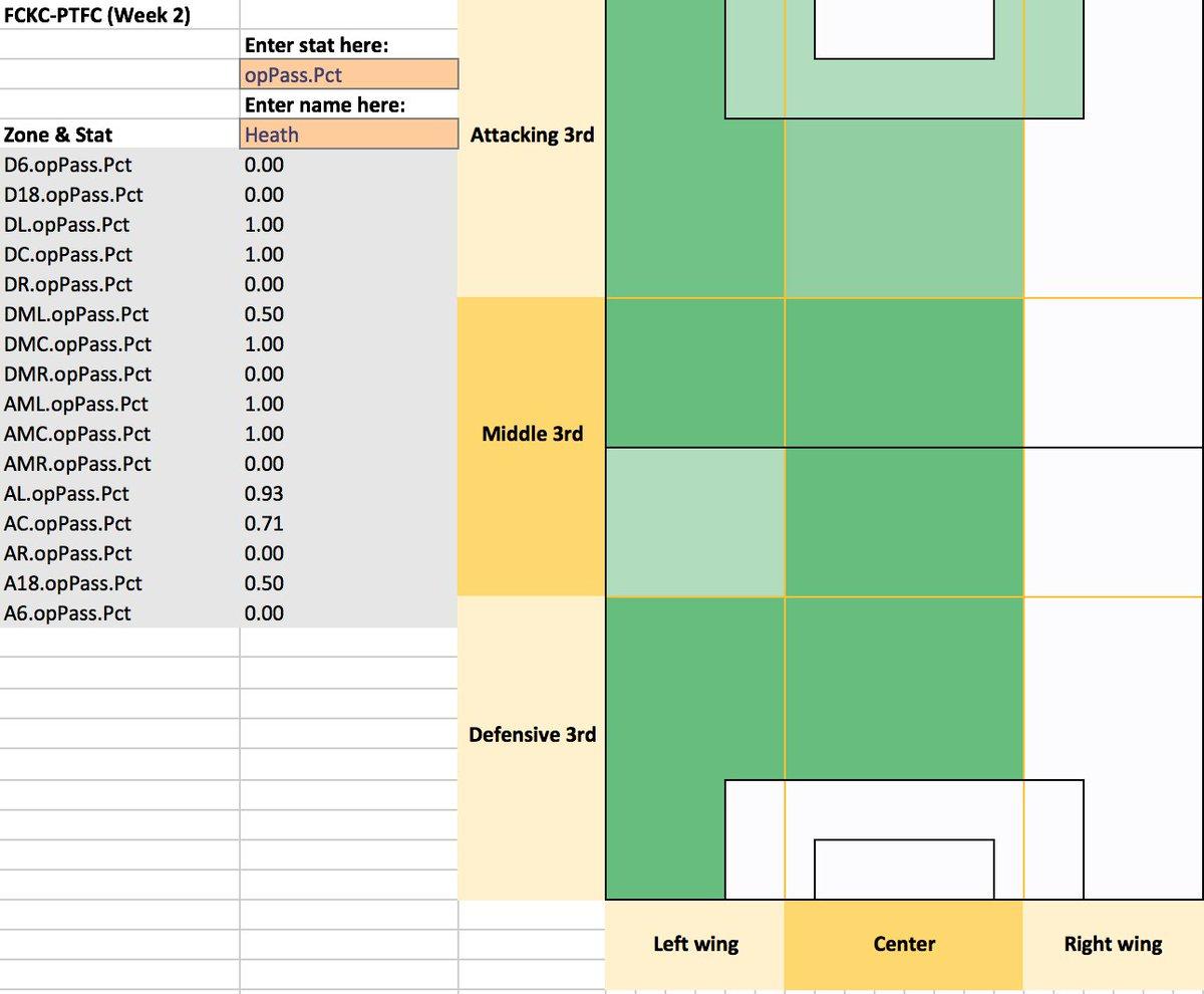 heat maps | WoSo Stats