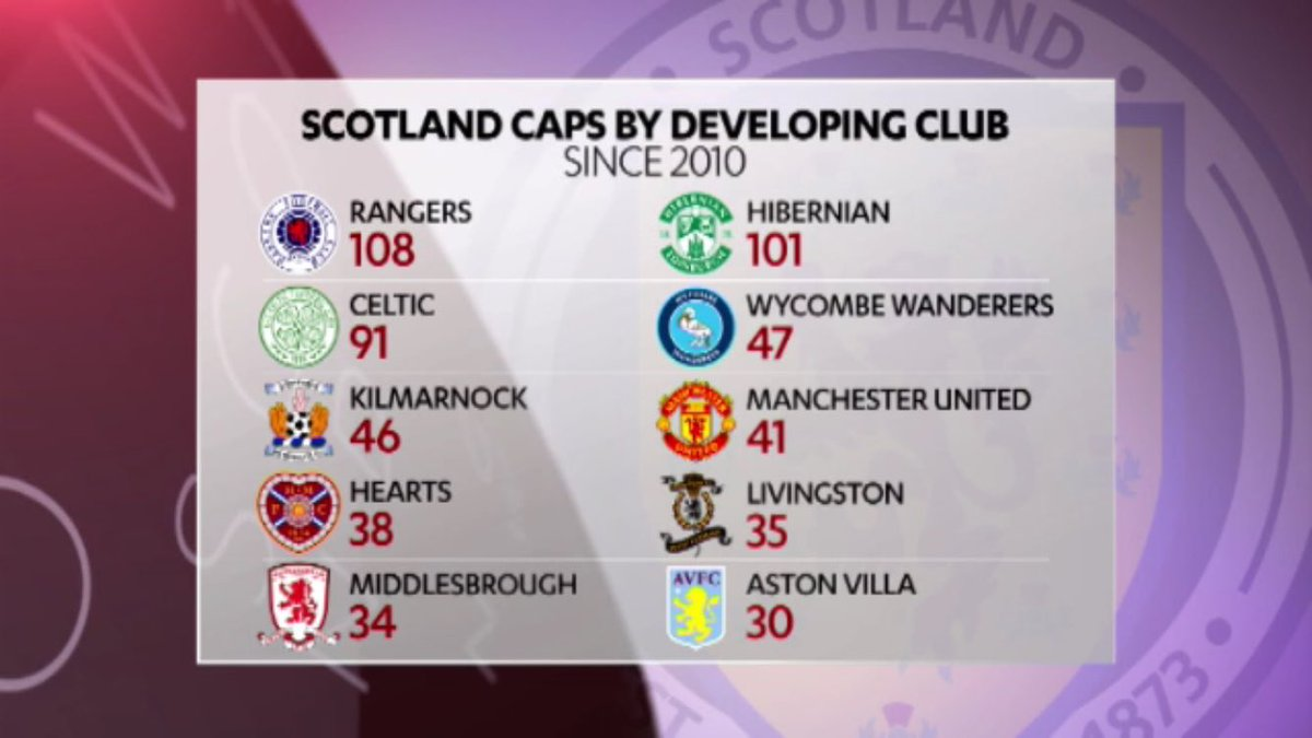 Who actually develops Scotland internationals? This is training club by caps awarded since 2010. https://t.co/9hX41u8Fws