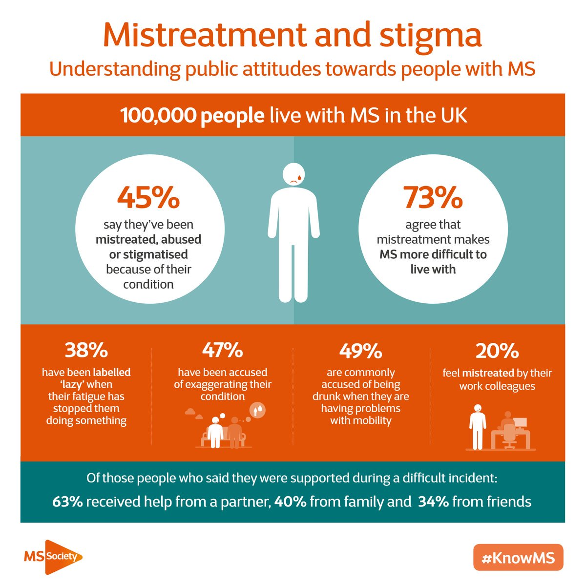 ohiohealthms on twitter 20 of uk ms survey respondents feel