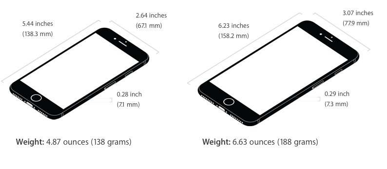 iPhone 7/7 Plus exact same as 6s/6s Plus in length, width, thickness. iPhone 7+7 Plus are slightly lighter than 6s. https://t.co/aSIhlxV2Mr