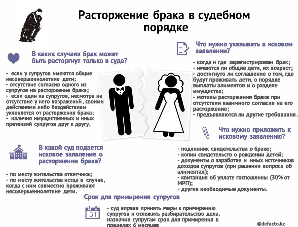 сущности, необходимые документы при подаче заявления о расторжении брака мобиль пересек