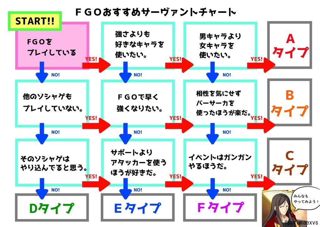FGOでリーダーサーヴァントを迷ってるあなたの為にチャートを作りました!参考にしてください!#FGO pic.twitter.com/E7W8RKW6CV