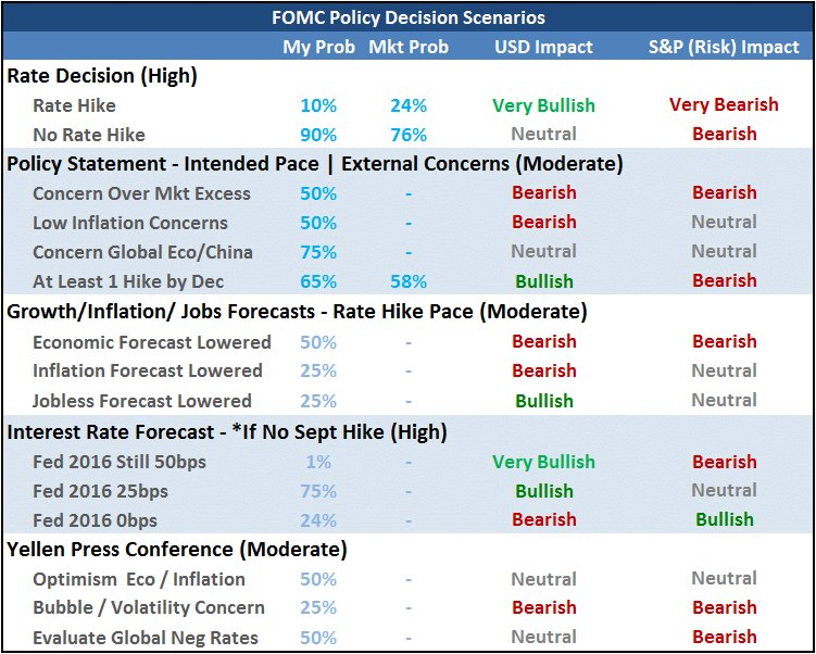 Here's the FOMC scenario table I will be operating on tomorrow. Remember, rate, forecasts and Yellen https://t.co/7Lu2mgPayR