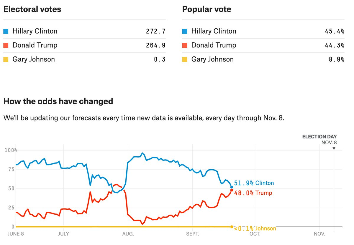 Nate Silver: Trump surges from 3% to 48% chance of winning https://t.co/xwnoiqE1xr