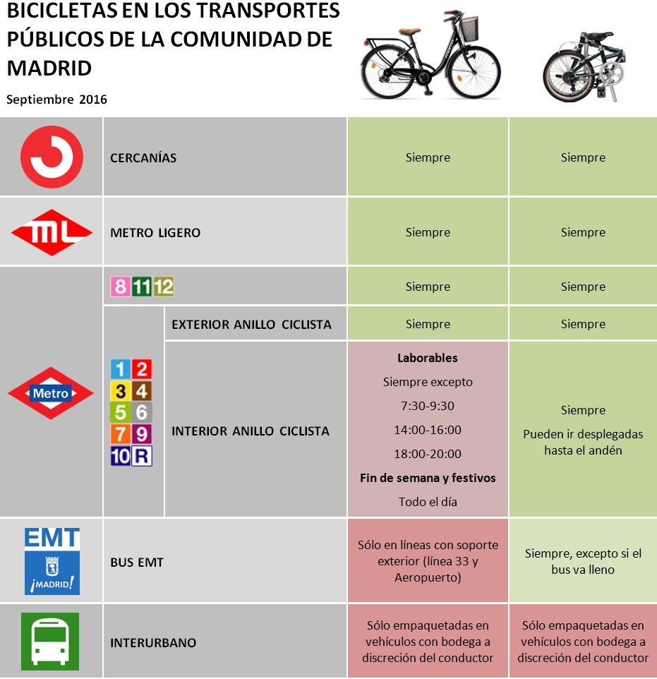 La bici en el transporte público de Madrid