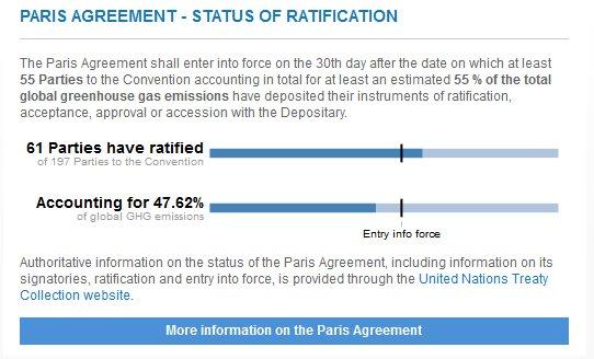 Paris Agreement Status Ratification