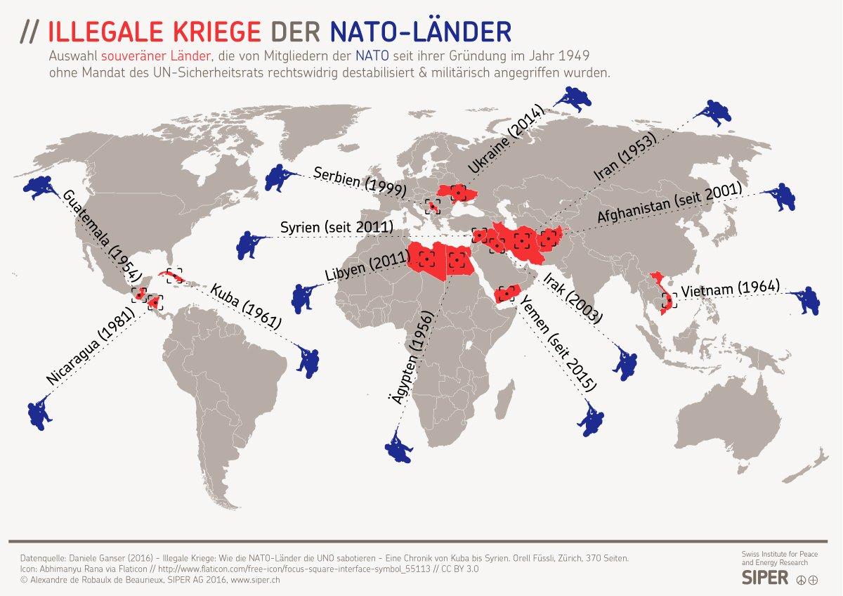 """Daniele Ganser on Twitter: """"Neue SIPER-Infografik ..."""