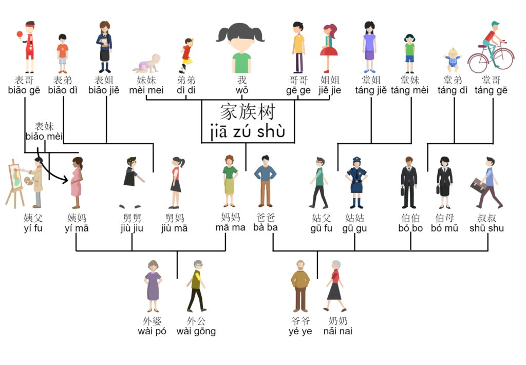 Image result for kinship terms in chinese