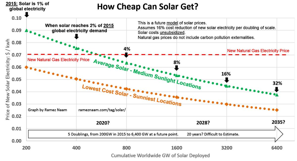 I was wrong about solar. It's getting cheaper waaaay faster than I expected. https://t.co/hZTjj50BYv https://t.co/K3wzge0wdL