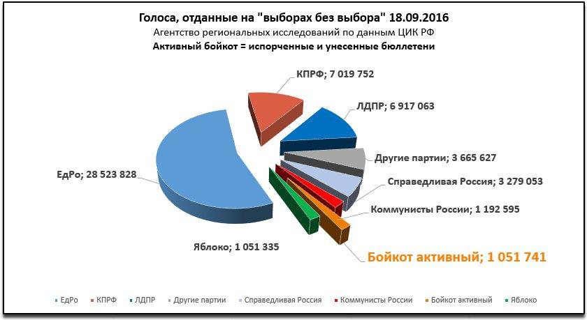 Диаграмма результатов «выборов без выбора» в госдуру в сентябре 2016 года