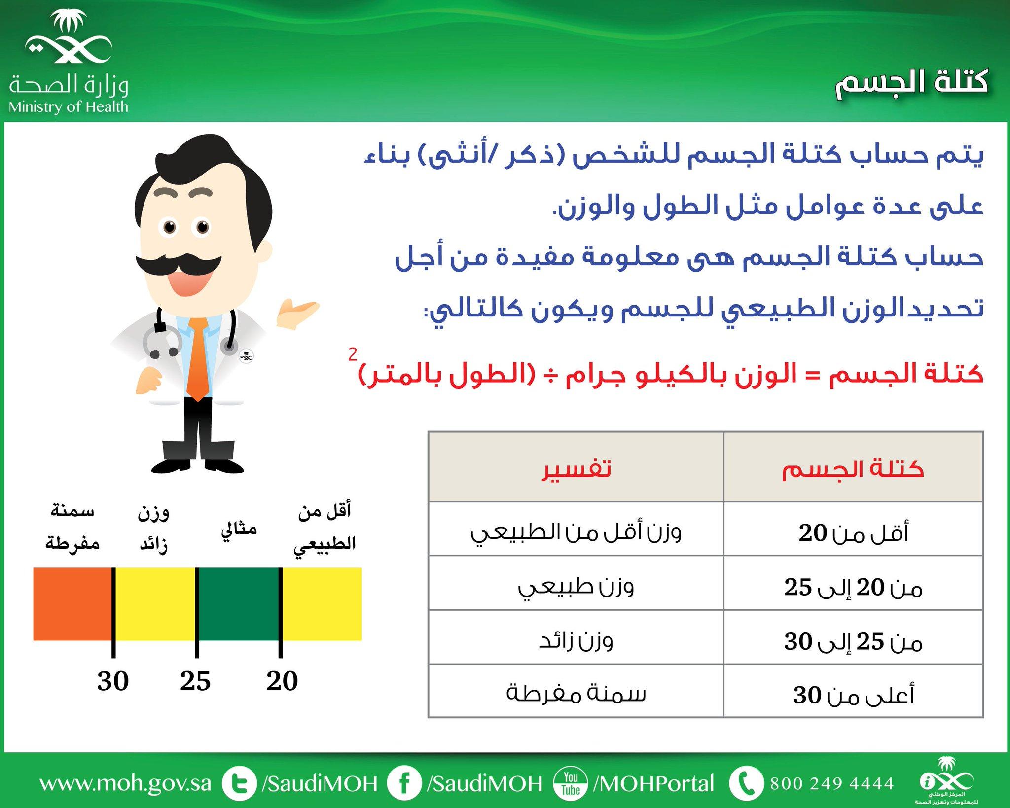 و ز ا ر ة ا لـ صـ حـ ة السعودية On Twitter حساب كتلة الجسم يفيد في تحديد الوزن الطبيعي للجسم توعية صحة
