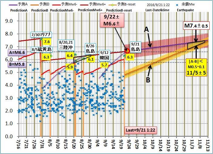이 논리는 일본의 지진 예측 용으로 튜닝되어 있으며, 진원에 대해서는 전혀 언급하지 않습니다 평소부터 지진에 대비하는 것은 중요하지만 과도한 걱정은 정신적으로도 좋지 않습니다 https://t.co/RNQ9YTId1o
