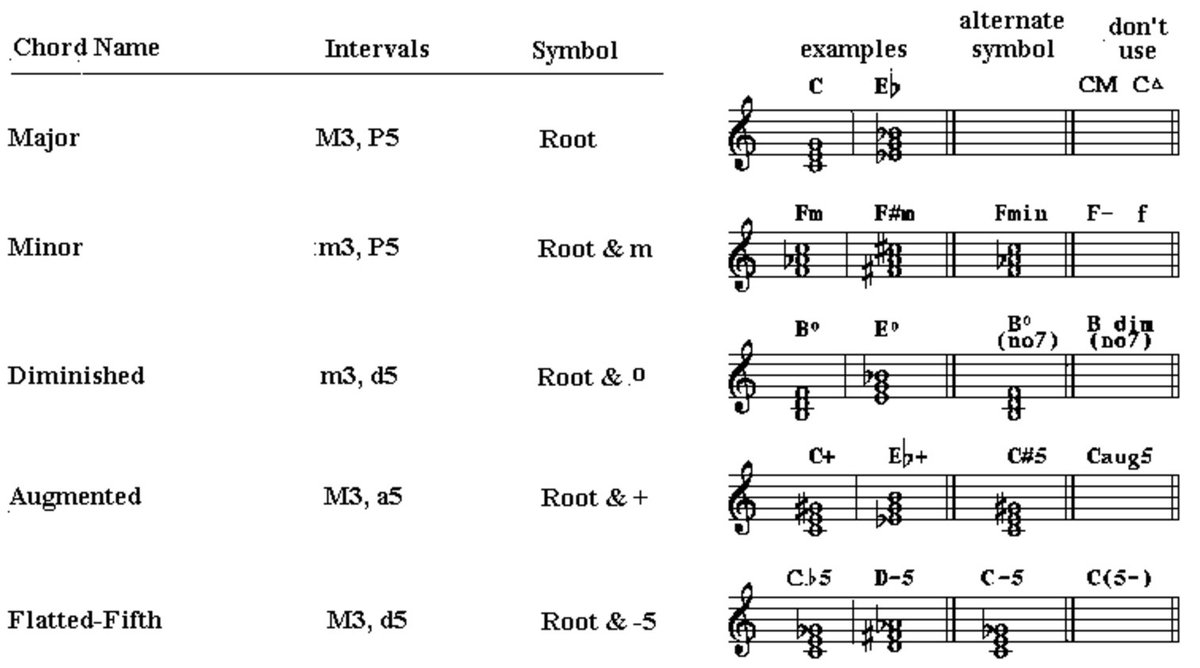 Reaktorplayer on twitter solomons chord chart httpst reaktorplayer on twitter solomons chord chart httpstiywi7clqnp common tertian chords tertian extended chords etc buycottarizona Image collections