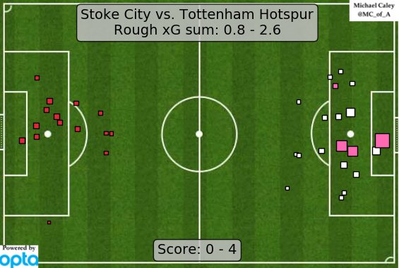 xG map for Stoke - Tottenham. Huge return to form by Spurs after struggling against Liverpool. https://t.co/iDErFh9rt7