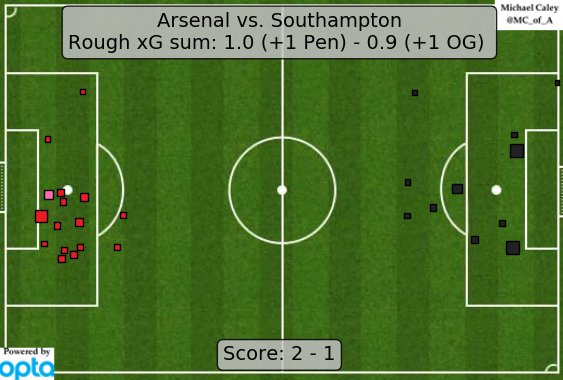 xG map for Arsenal - Southampton. They got the win but the Gunners continue their shaky start. https://t.co/rqkNmDbIGo