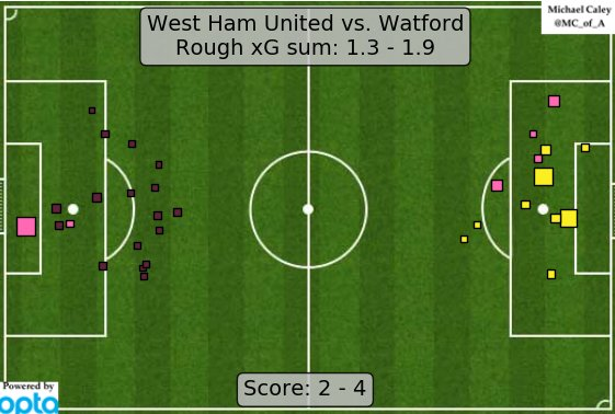 xG map for West Ham - Watford. A delightfully silly romp. https://t.co/TUBKcEtcVw