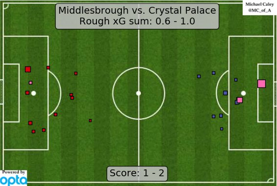 """xG map for Boro - Crystal Palace. Pardew uses an actual """"midfield"""" and his team wins. <thinking face> https://t.co/tRk13Nhymu"""