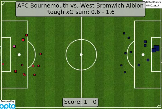 xG map for Bournemouth-WBA. Wondeful finish on the winner, but apparently WBA shoulda been up? https://t.co/x6NRxsBQ5G
