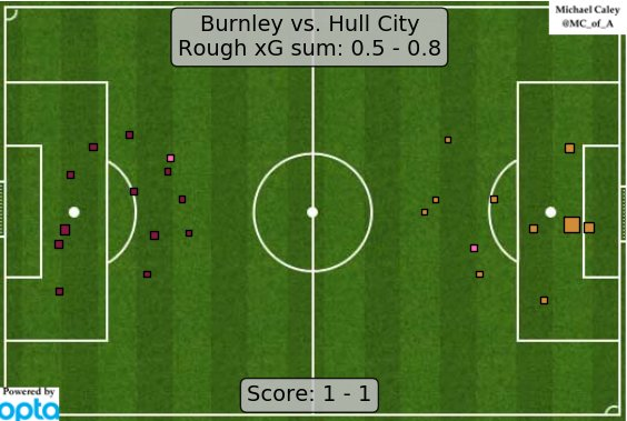xG map for Burnley - Hull City. These teams are bad y'all. Real bad. https://t.co/r264TneFhn