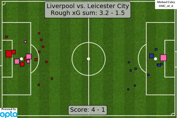 xG map for Liverpool - Leicester City.  Yowza. I'm gonna catch a replay of this brb. https://t.co/tEJSNP8JI3