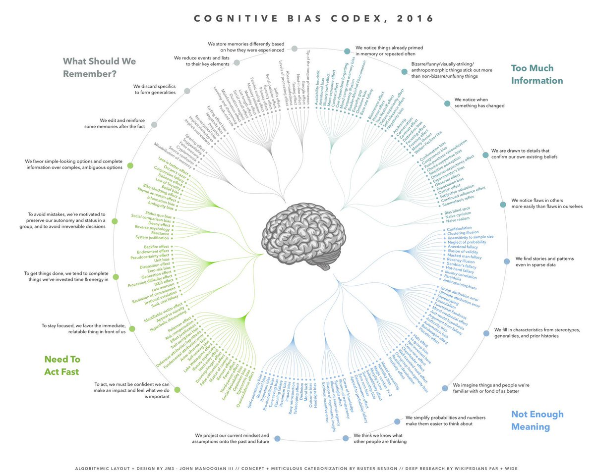 The cognitive bias cheat sheet https://t.co/0KtrocXnFW All the ways our brains trick us, handily explained https://t.co/v40hBilJzB