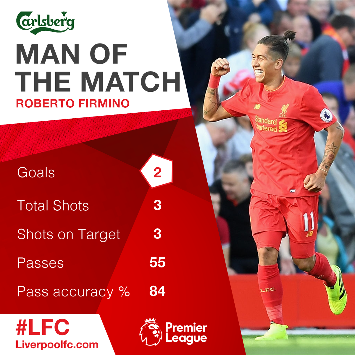 Roberto Firmino voted Man of the Match against Leicester