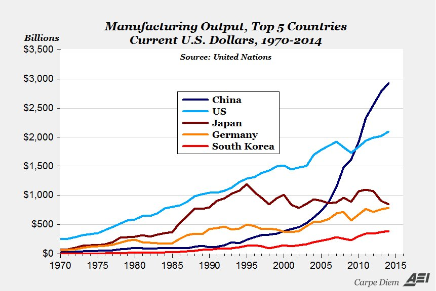 manufacturing output
