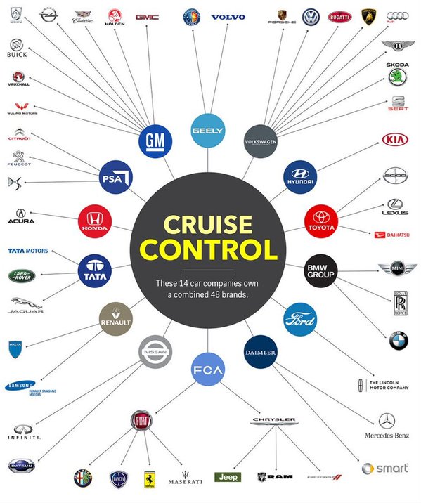 Vladimer Botsvadze On Twitter These 14 Car Companies Own A