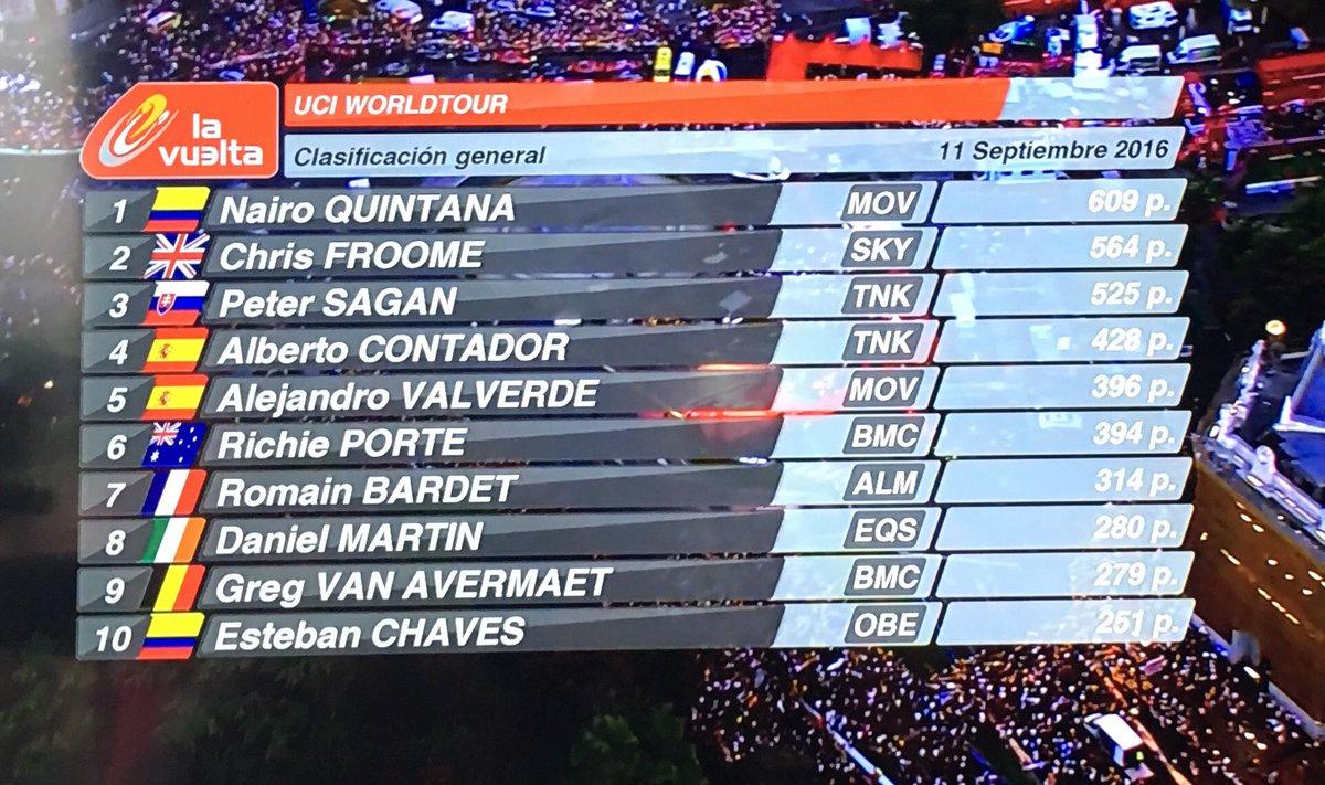 Tras @lavuelta Nuevo líder del ranking UCI World Tour es @NairoQuinCo https://t.co/YdSsOwJ6NK