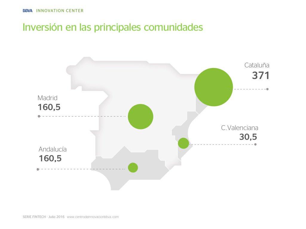 Catalunya lidera el ranking d'inversions en startups a Espanya informe @CIBBVA @tic #smartcat @catalonia_TI https://t.co/ofvE7JmzEF