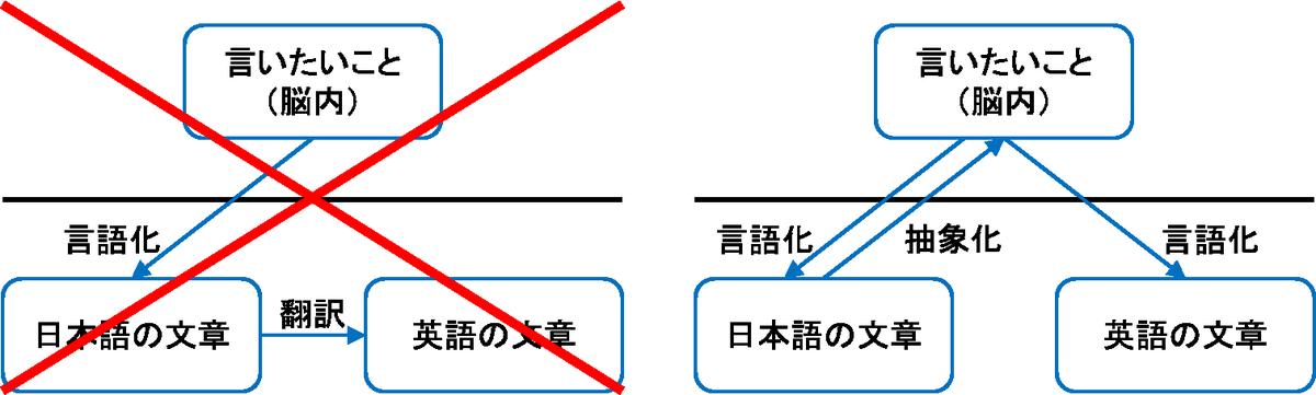 英語論文を書くときに日本語を英語に翻訳するのマジやめて!言いたいことを日本語にするだけでも齟齬が発生するのに、翻訳すると二重におかしくなるし、表現も狭くなる。本当に言いたいことは何かを抽象的に脳内で考えて、それを英語化して欲しい… https://t.co/nRB5yAdchd