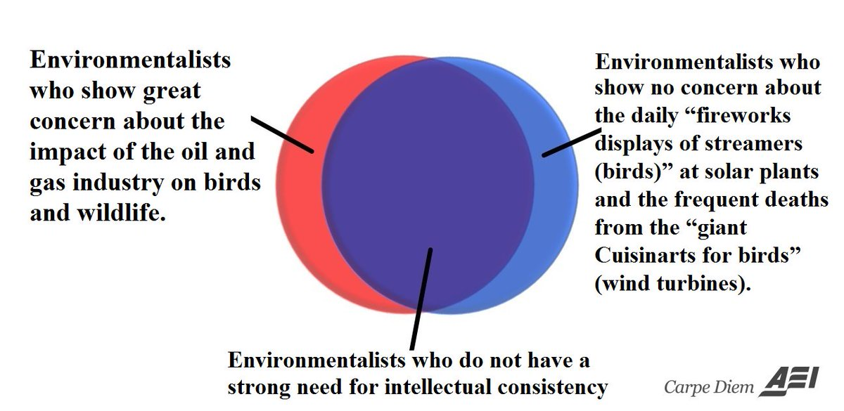 Mark J Perry On Twitter Venn Diagram Of The Day The Double