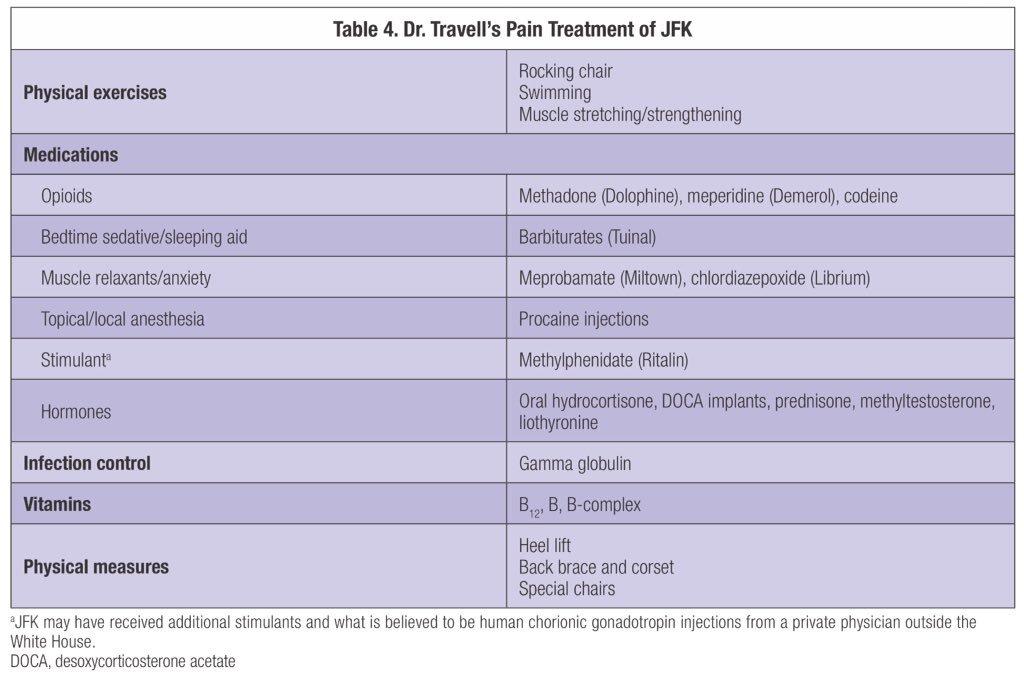 Jfk medications